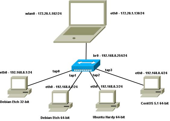 explain network bridge diagram home network wiring diagram no closet kvm (kernel-mode virtual machine) #15