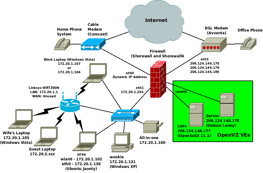collection network diagram firewall pictures   diagramsimages of network diagram dmz diagrams