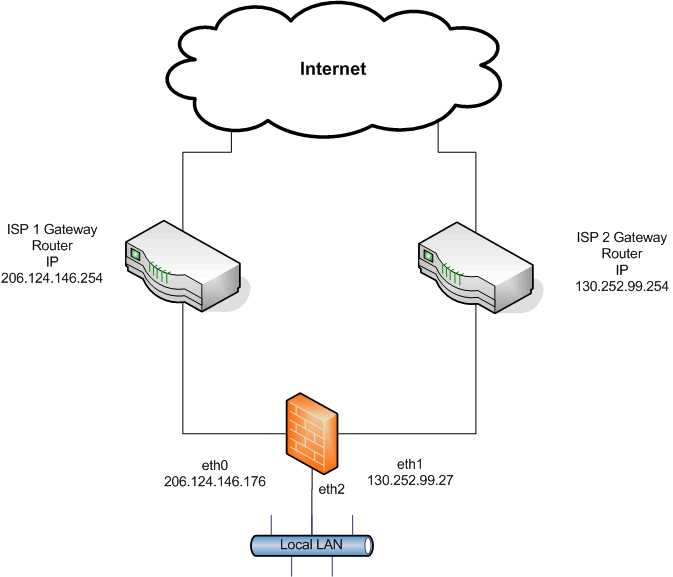 Shorewall And Multiple Internet Connections