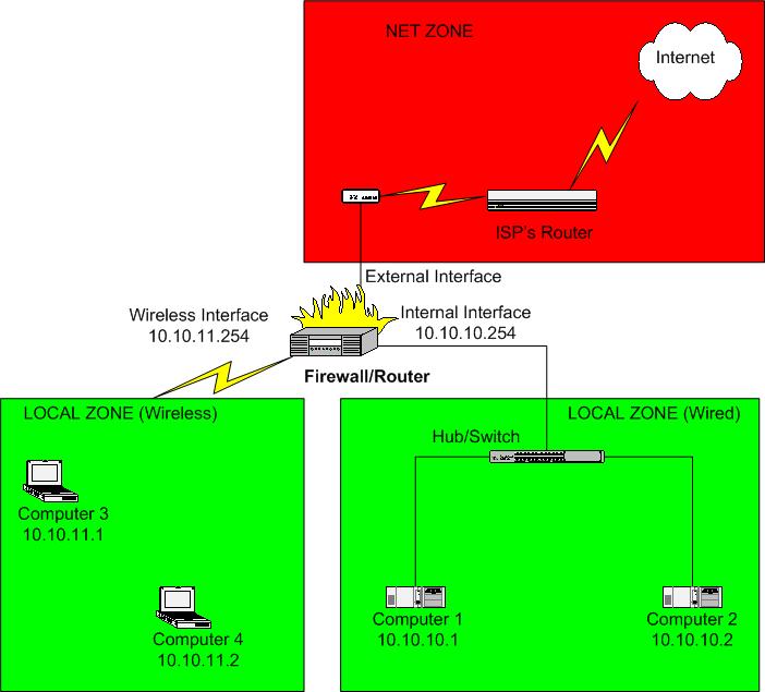 Basic Two-Interface Firewall