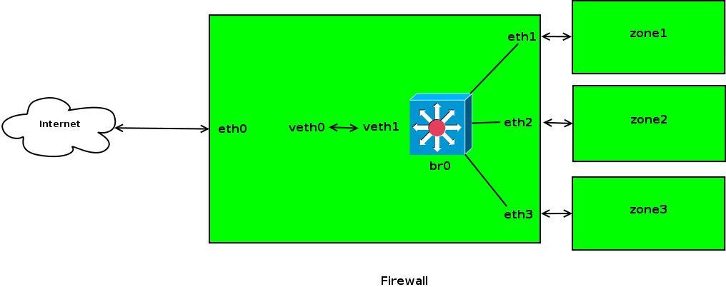 Bridged Firewalls